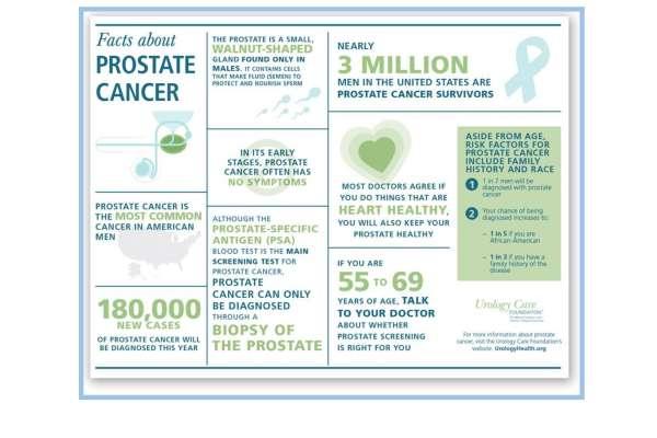prostate cancer awareness information