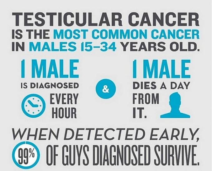 testicular cancer is the most common cancer in males 15-35 years old. one male is diagnosed every hour and one male dies a day from it. when detected early 99% of guys diagnoed survive.