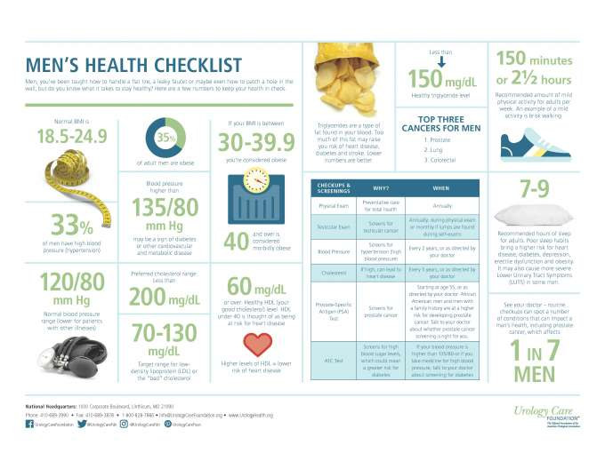 "Men's Health Checklist.  Men, you've been taught how to handle a flat tire, a leaky faucet or maybe even how to patch a hole in the wall, but do you know what it takes to stay healthy? Here are a few numbers to keep your health in check.    Normal BMI is 18.5-24.9.    35% of adult men are obese.  If your BMI is between 30-39.9 you're considered obese.    Triglycerides are a type of fat found in your blood. Too much of this fat may raise you risk of heart disease, diabetes and stroke. Lower numbers are better.  Less than 150 mg/dL Healthy triglyceride level   150 minutes or 2½ hours Recommended amount of mild physical activity for adults per week. An example of a mild activity is brisk walking.   7-9 Recommended hours of sleep for adults. Poor sleep habits bring a higher risk for heart disease, diabetes, depression, erectile dysfunction and obesity. It may also cause more severe  See your doctor – routine checkups can spot a number of conditions that can impact a man's health, including prostate cancer, which affects 1 IN 7 MEN  TOP THREE CANCERS FOR MEN 1. Prostate 2. Lung 3. Colorectal  Physical Exam  for Preventative care for total health should be done Annually  Testicular Exam Screens for testicular cancer Annually, during physical exam or monthly if lumps are found during self-exams  Blood Pressure Screens for hypertension (high blood pressure) Every 2 years, or as directed by your doctor  Cholesterol If high, can lead to heart disease should be checked Every 5 years, or as directed by your doctor  Prostate-Specific Antigen (PSA) Test Screens for prostate cancer Starting at age 55, or as directed by your doctor. African American men and men with a family history are at a higher risk for developing prostate cancer. Talk to your doctor about whether prostate cancer screening is right for you.  A1C Test Screens for high blood sugar levels, which could mean a greater risk for diabetes.  If your blood pressure is higher than 135/80 or if you take medicine for high blood pressure, talk to your doctor about screening for diabetes  60 mg/dL or over: Healthy HDL (your good cholesterol) level. HDL under 40 is thought of as being at risk for heart disease Higher levels of HDL = lower risk of heart disease  Preferred cholesterol range: Less than 200 mg/dL  70-130 mg/dL Target range for lowdensity lipoprotein (LDL) or the ""bad"" cholesterol"